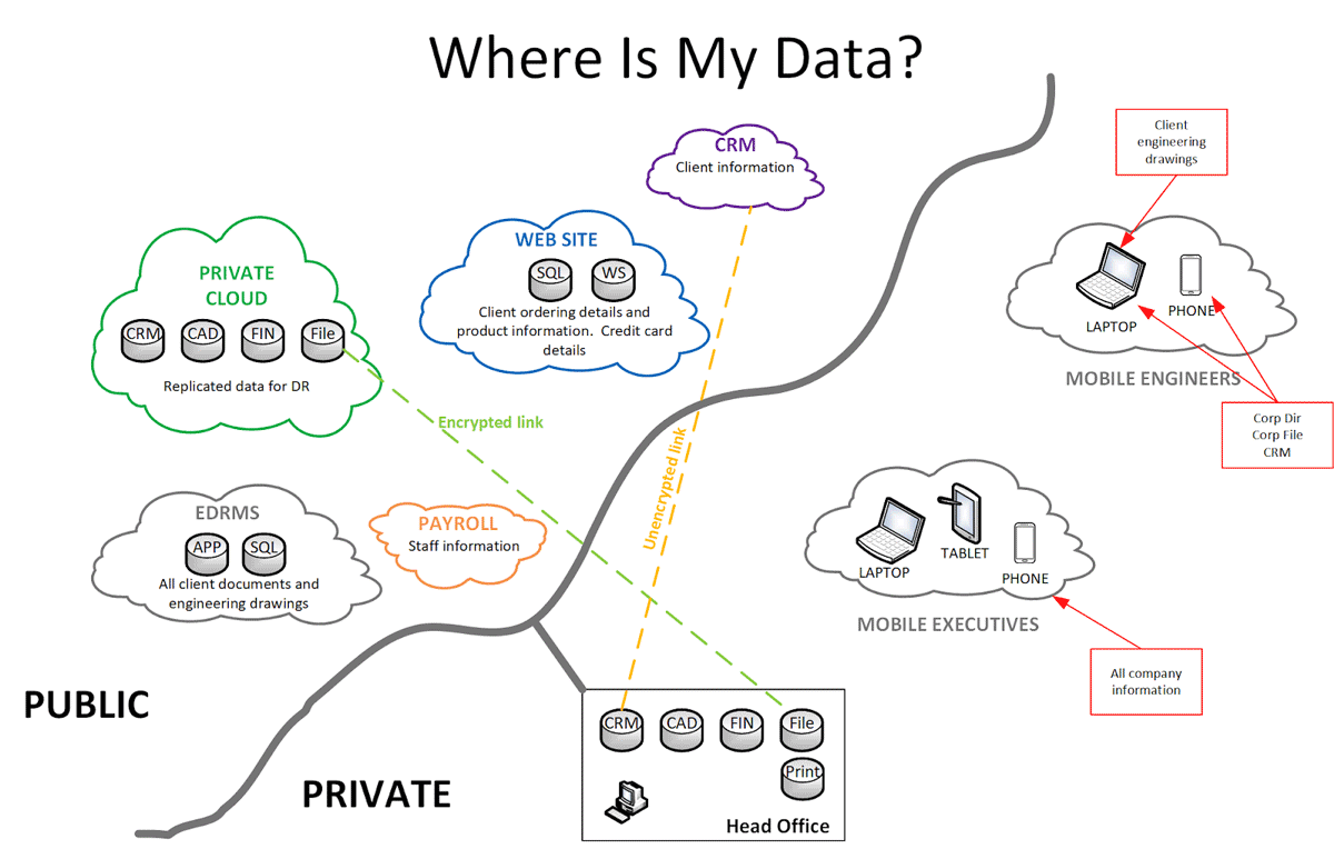 graph about how your data information may be stored